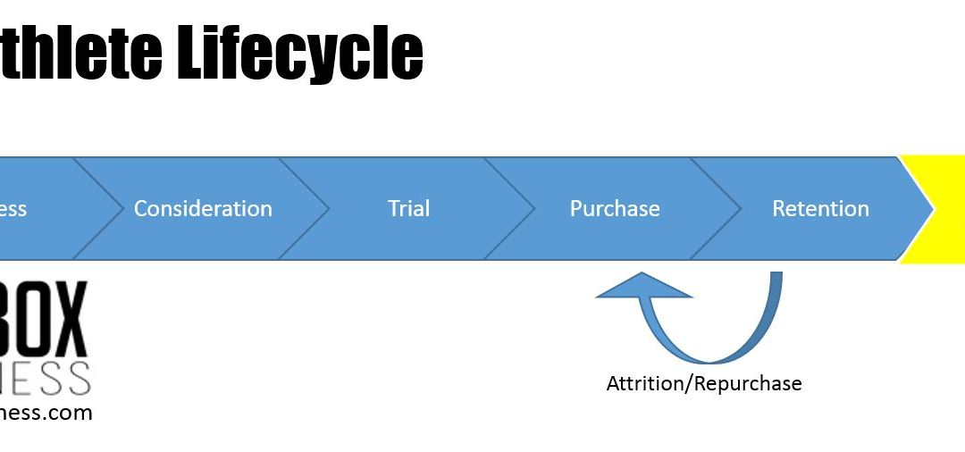 Understanding the CrossFit Athlete Lifecycle